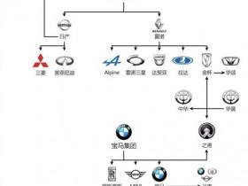 看了一下全球汽车品牌版图,觉得直接买吉利汽车比较靠谱!